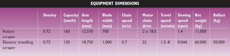 rotary scraper elevator travelling scraper dimensions