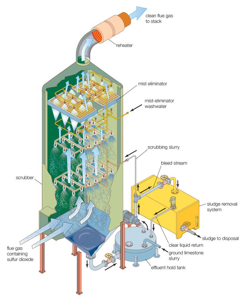 FGD flue gaz desulfurization